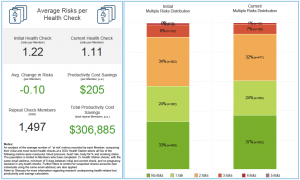 Productivity Cost Analysis